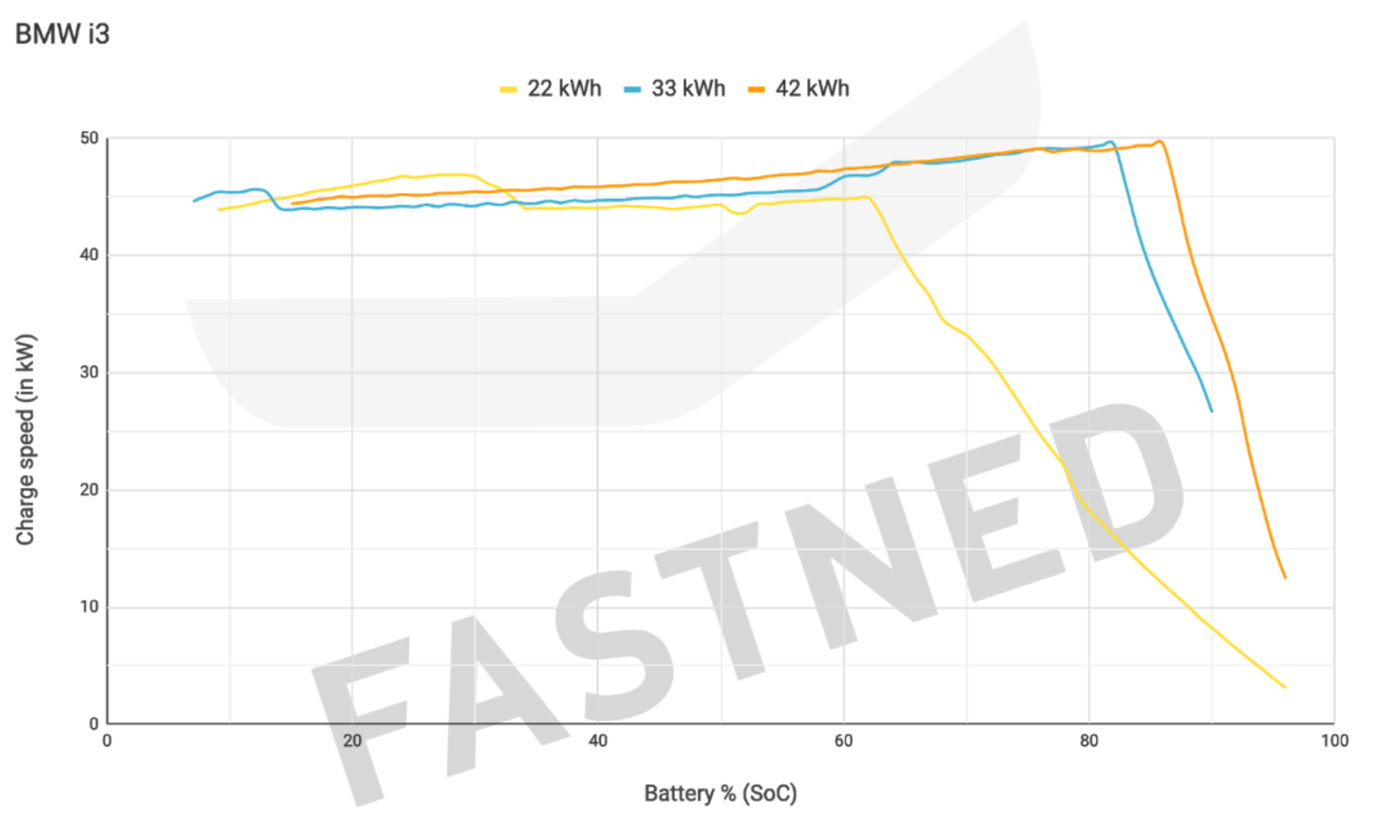 graph showing relationship between electric car battery and charge speed