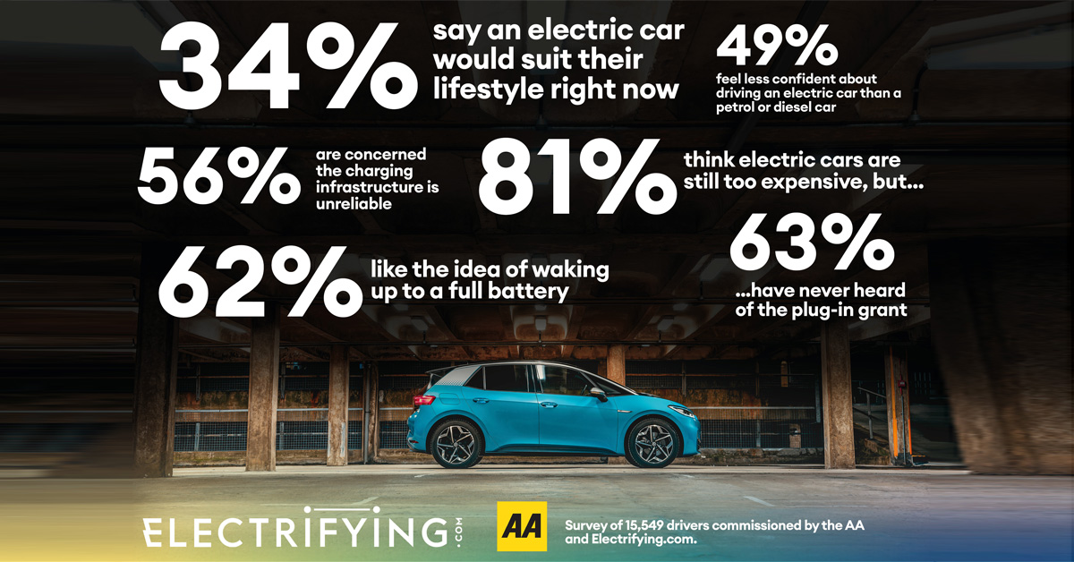 electric car drivers survey with Electrifying and the AA